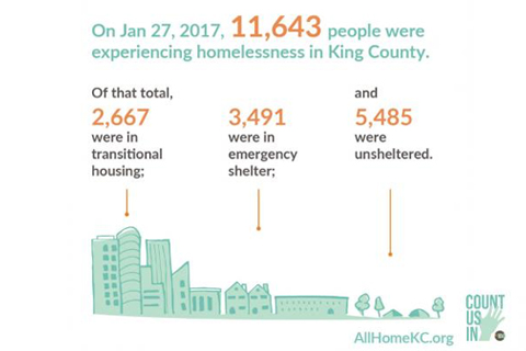 11,643 people are experiencing homelessness in King County