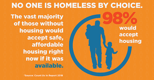 98% of people experiencing homelessness would take safe, affordable housing if it was available