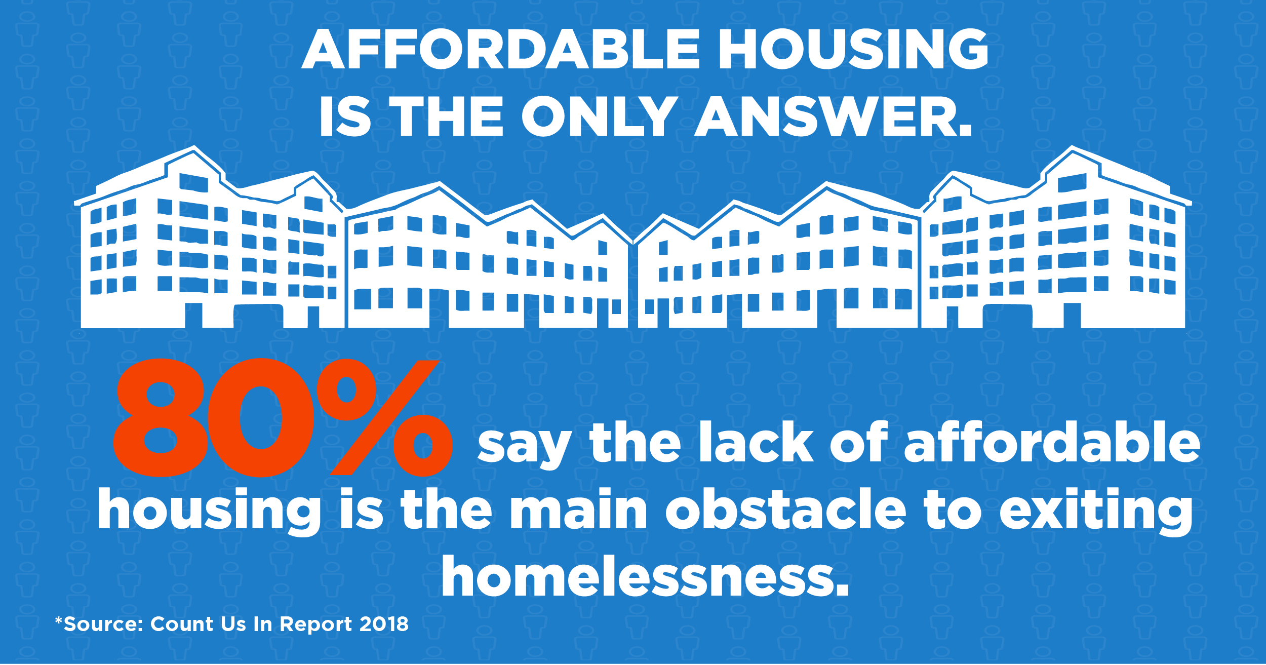 80% of people in homelessness say affordable housing the solution to ending their situation