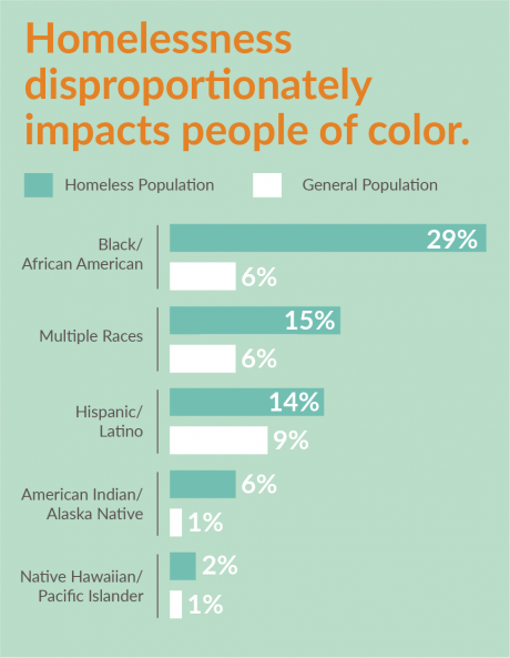 Graph showing a disproportionate number of people in homelessness are people of color