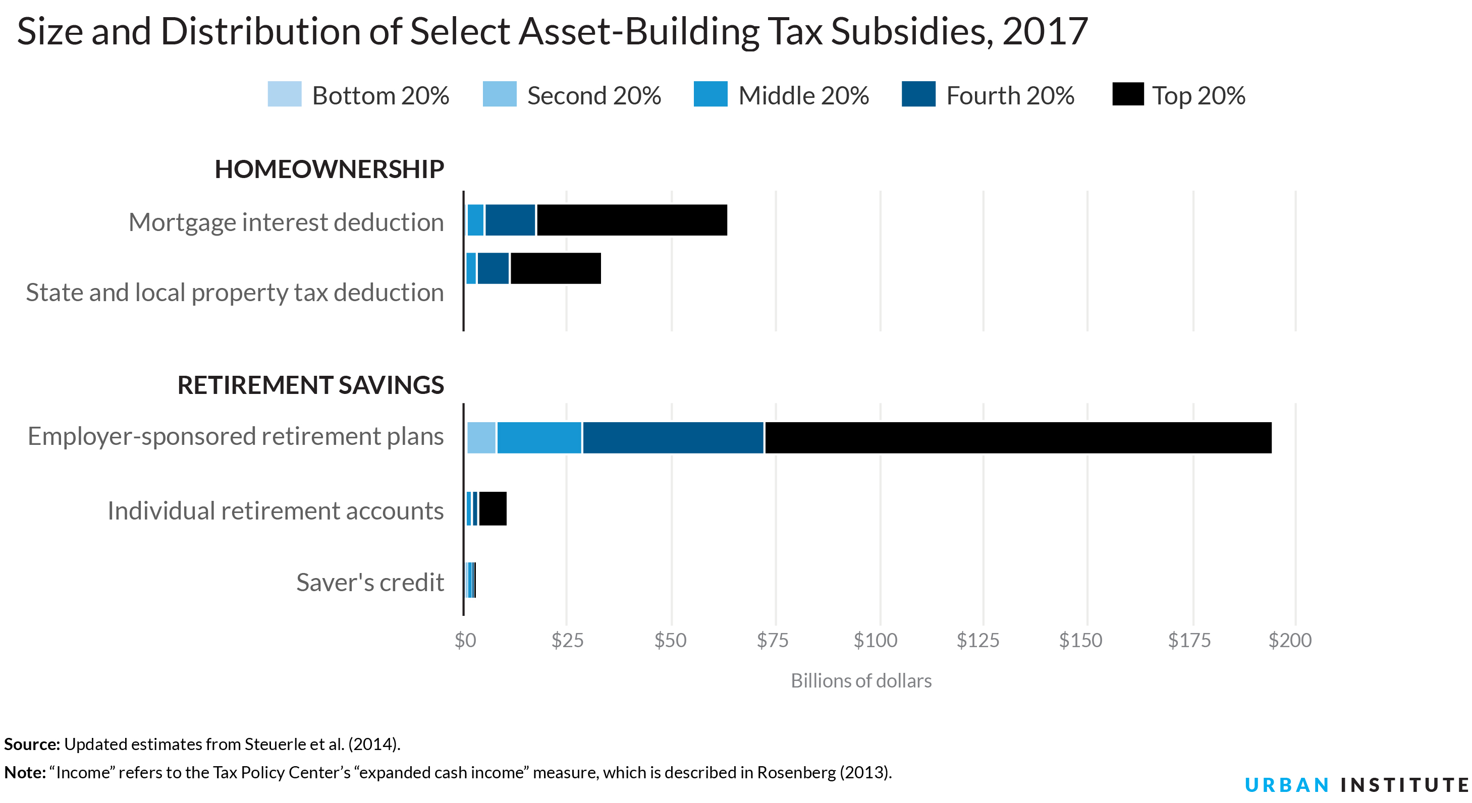 Federal policies fail to promote asset building by lower-income families