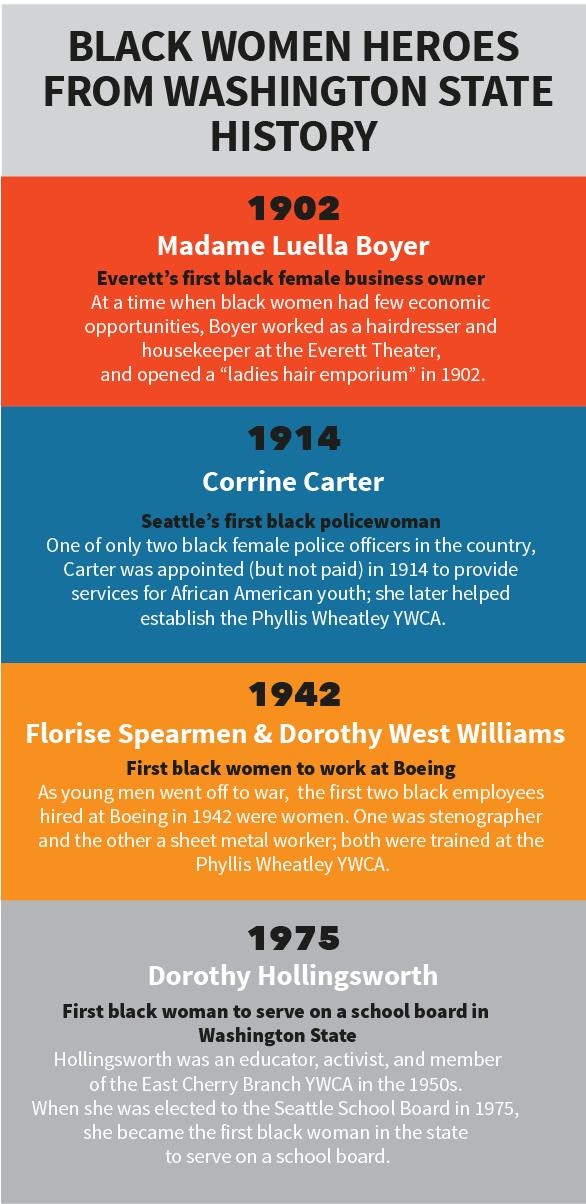 Timeline showing black women heroes from Washington State history. 1902 - Madame Luella Boyer, Everett's first black female business owner. 1914 - Corrine Carter, Seattle's first black policewoman. 1942 - Florise Speamen & Dorothy West Williams, first black women to work at Boeing. 1975 - Dorothy Hollingsworth, first black woman to serve on a school board in Washington State.