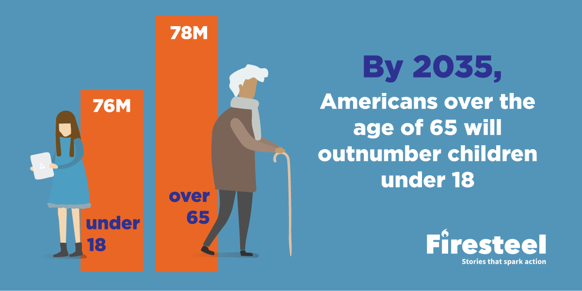 Graphic: By 2035, Americans over the age of 65 will outnumber children under 18