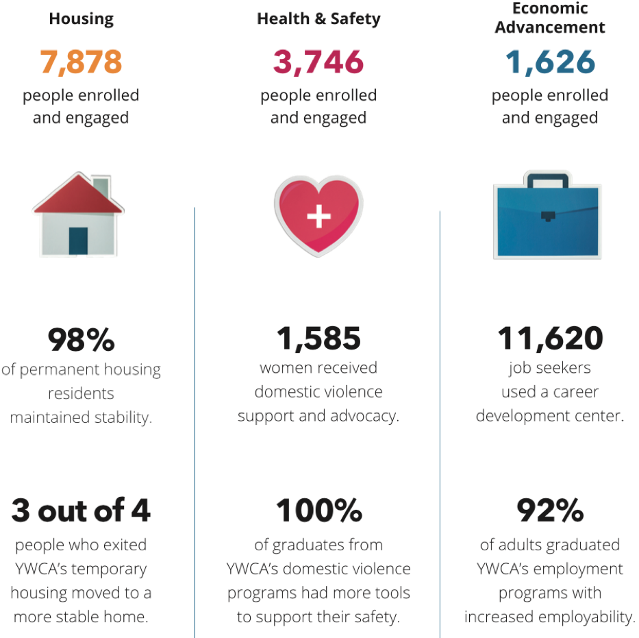 YWCA's mission impact in housing, health & safety, and economic advancement.