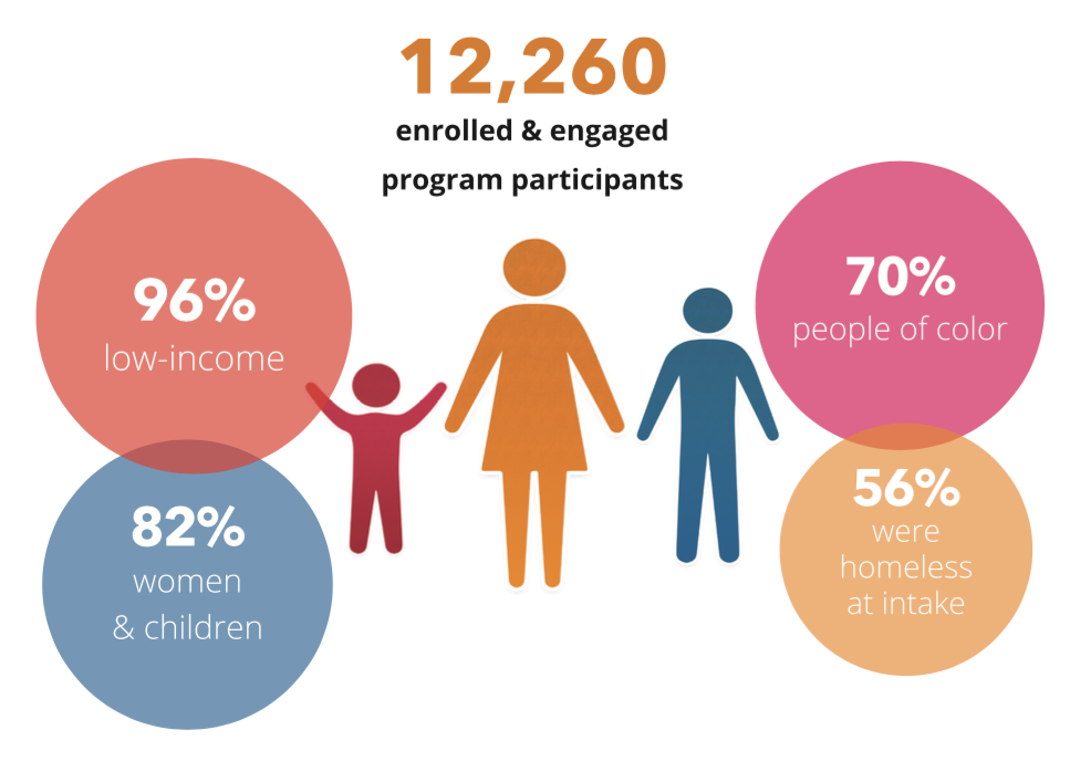 Enrolled & engaged participants who YWCA served in 2017.