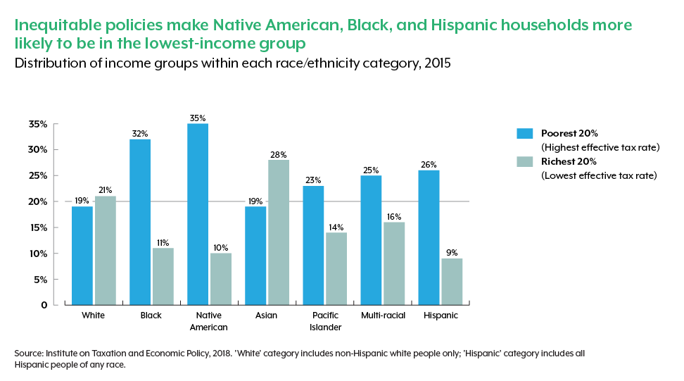 Graph showing how people of color are overrepresented among low-income households