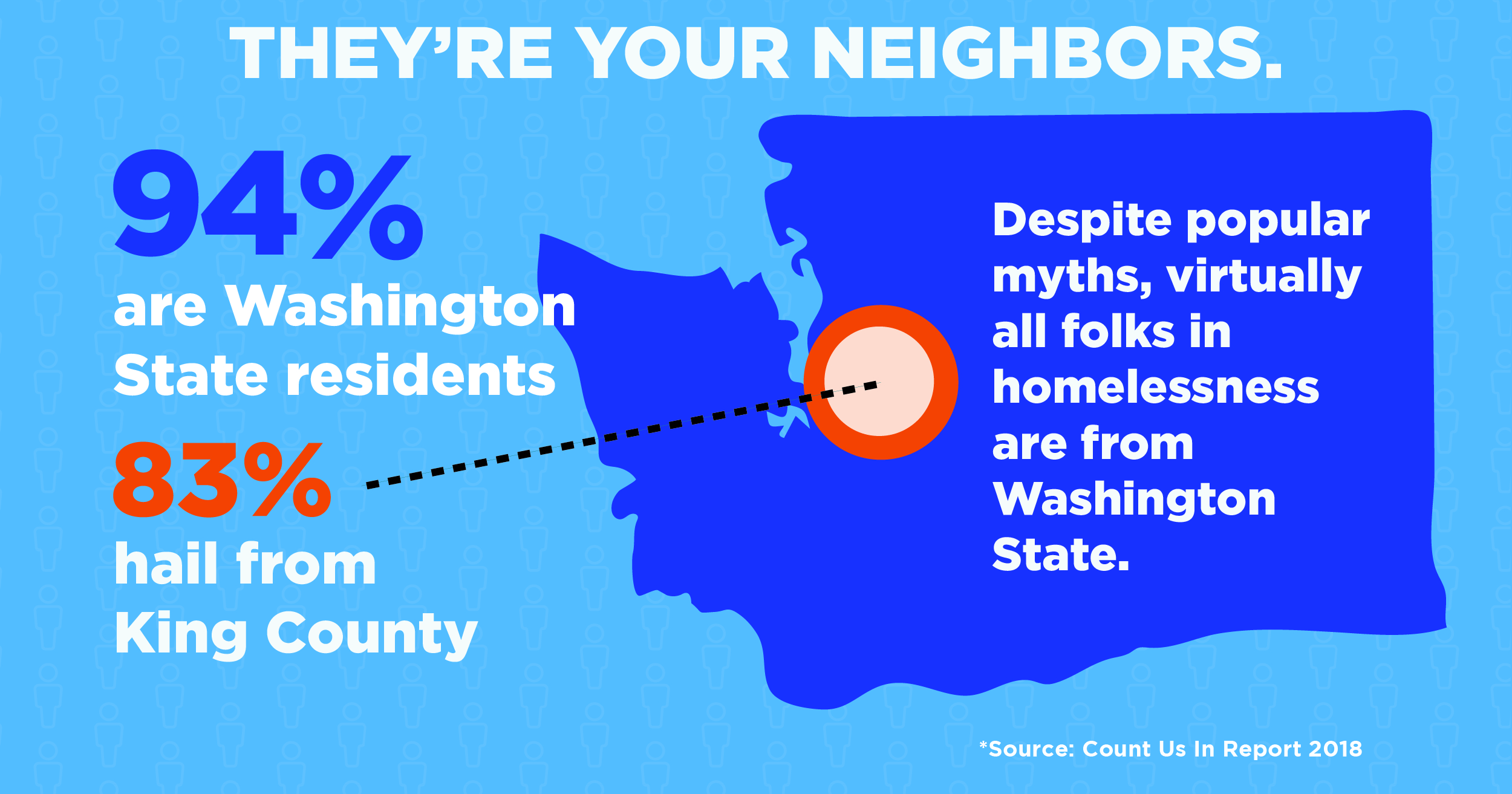 Homelessness begins at home, which is why almost every person experiencing homelessness in Washington state is from here.