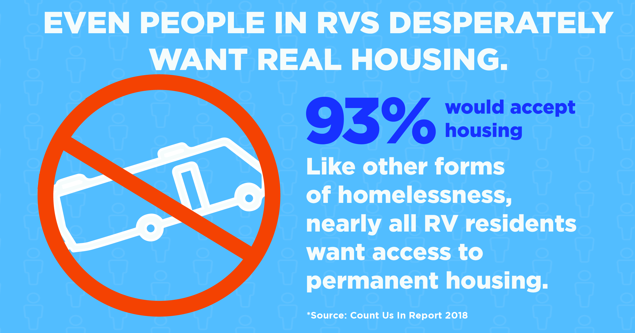 Virtually the same percent, 93%, of people in RVs want real housing as other people experiencing homelessness