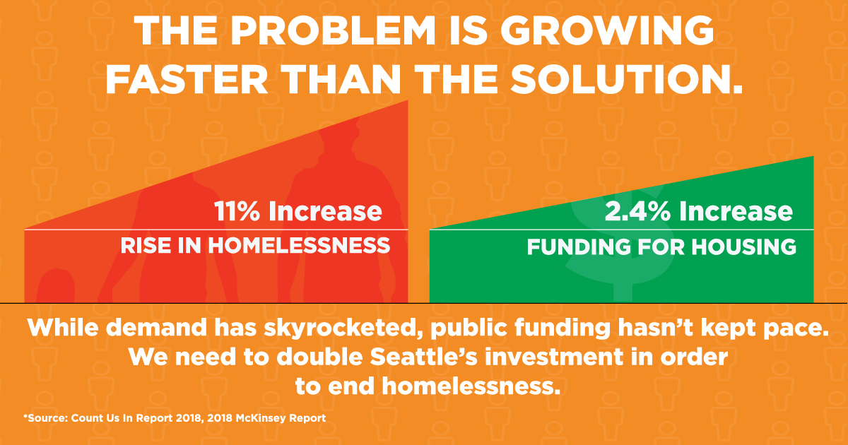 Homelessness is growing by 11%, but funding to end it has only grown by 2.4%