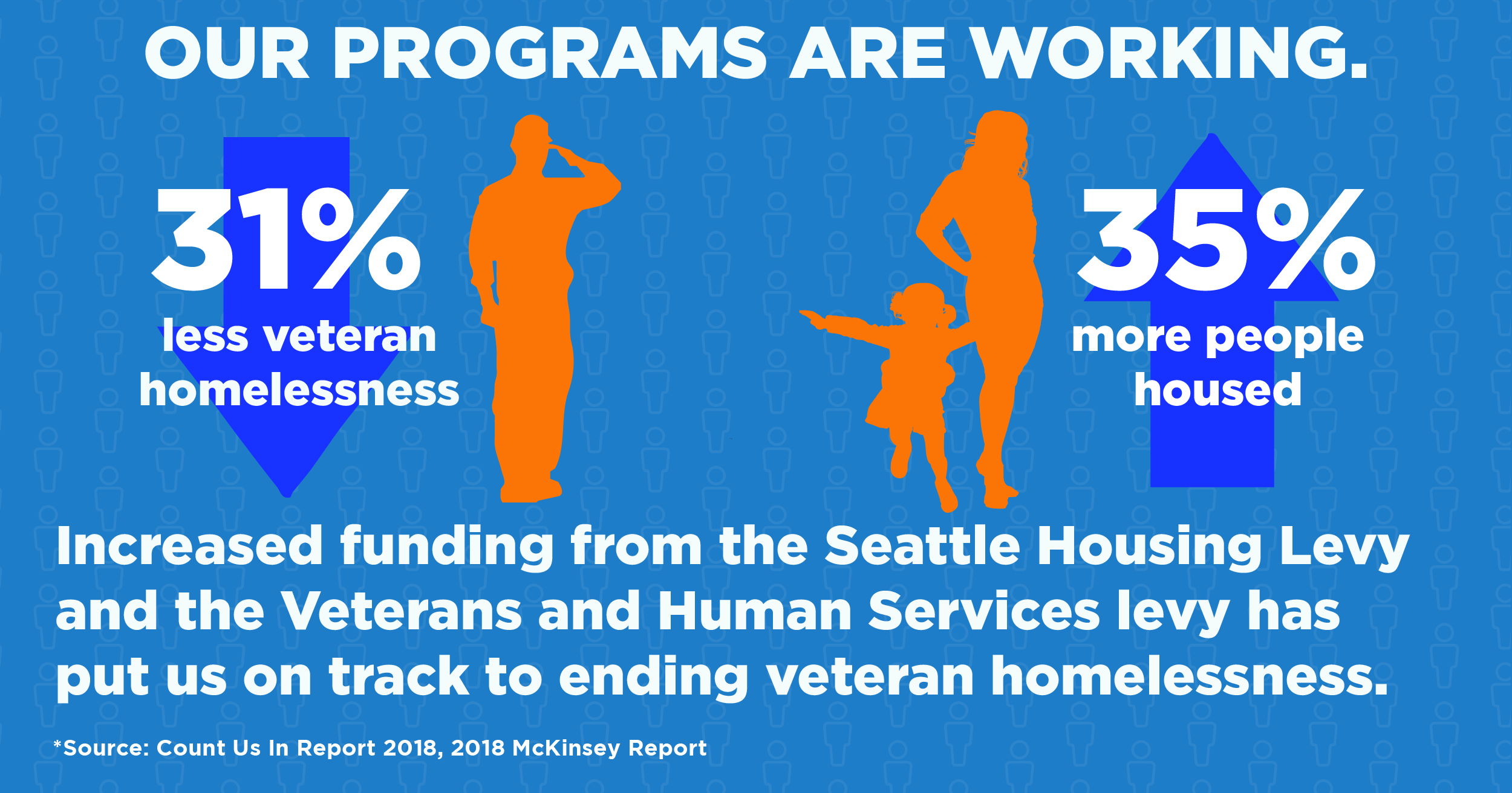 Veterans Homelessness is down 31% and 35% more people are being housed