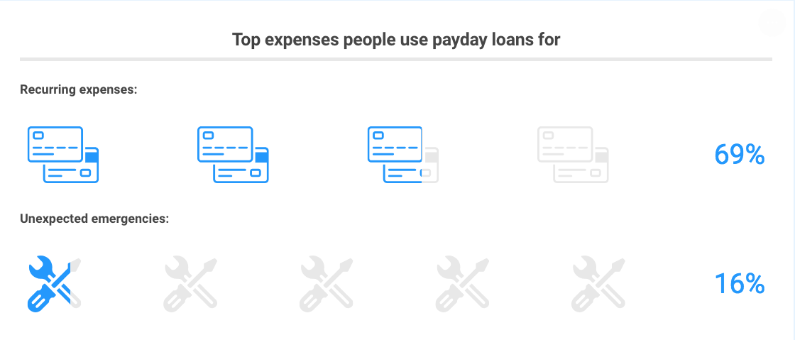 What people use payday loans for