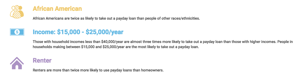 Demographics of people taking out payday loans
