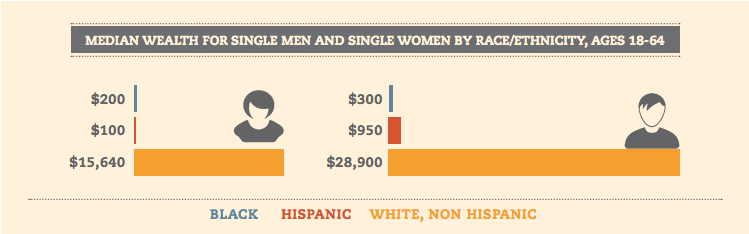 Single Black women have a median wealth of $200 and single Hispanic women $100, less than a penny for every dollar of wealth owned by single White non-Hispanic men.