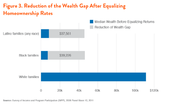 Reduction in racial wealth gap after equalizing homeownership