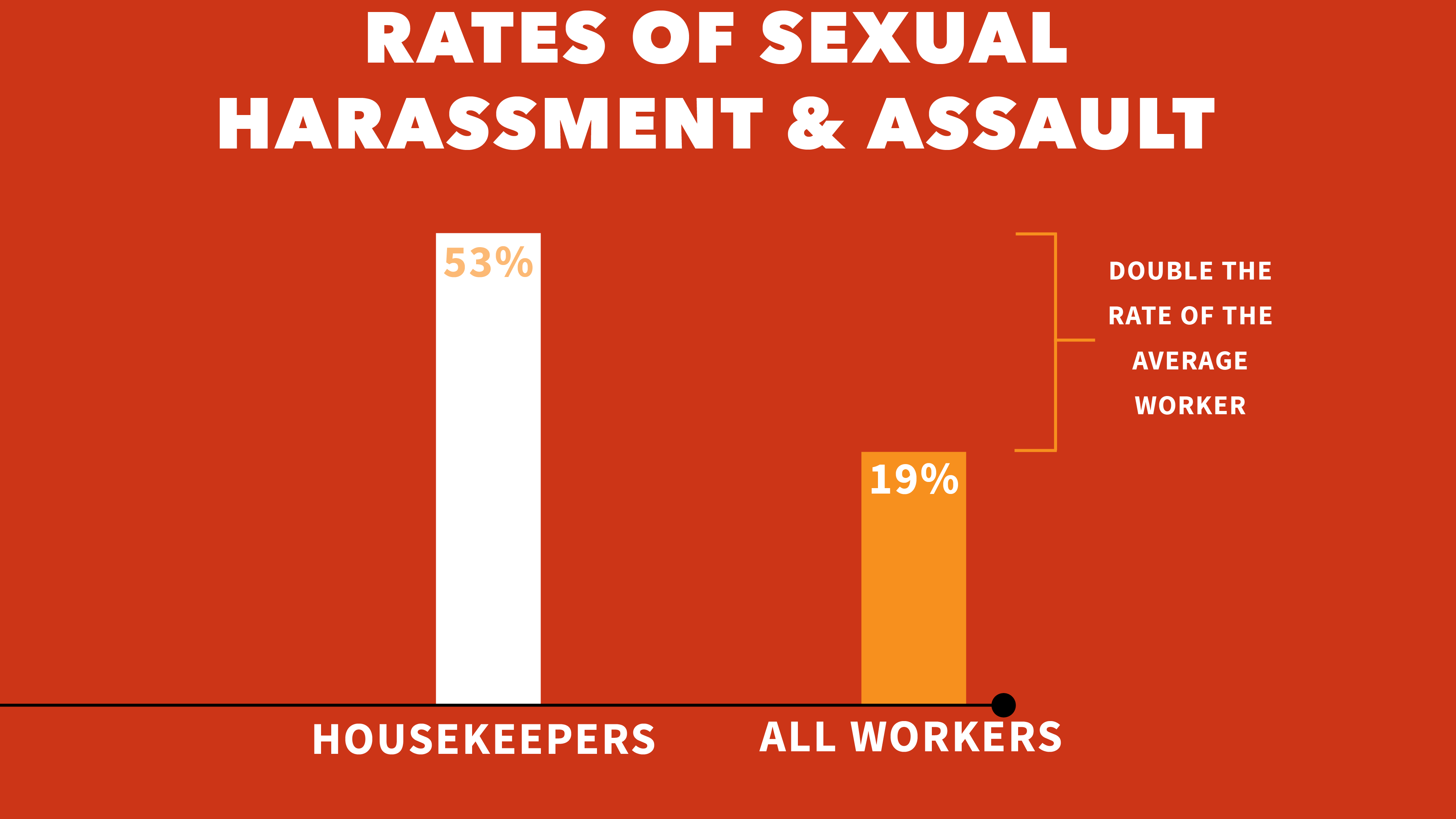 Graph of higher rates of sexual harassment reported by housekeepers