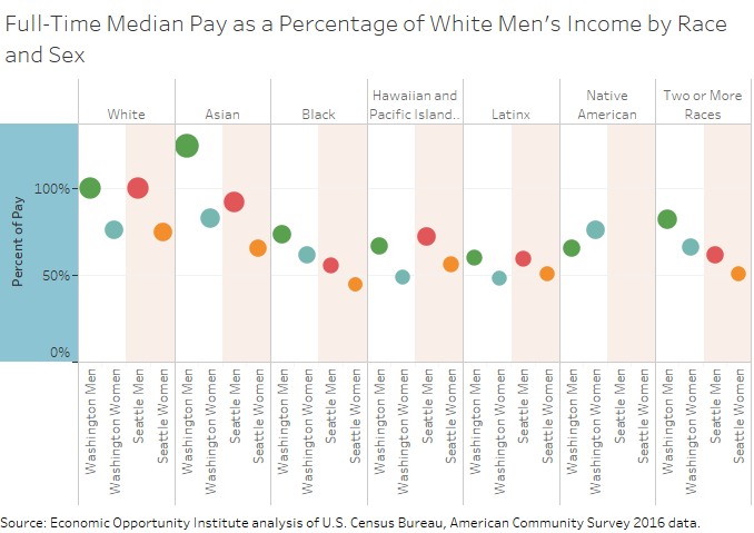 Graph of media salary by race and gender for Seattle & WA