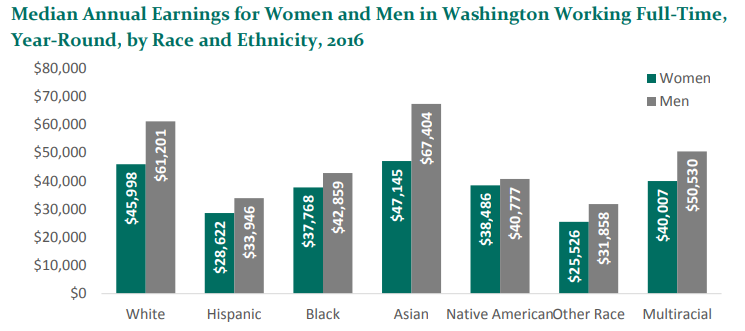 Graph showing disparities in pay between women and men broken out by race