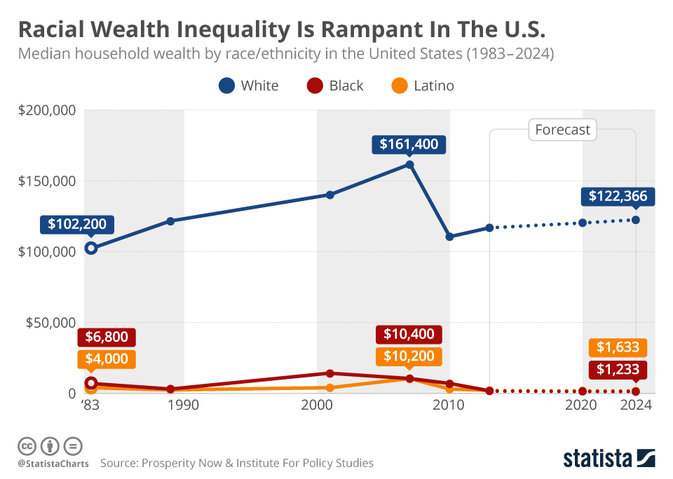 This chart shows median household wealth by race/ethnicity in the United States from 1983 to 2024