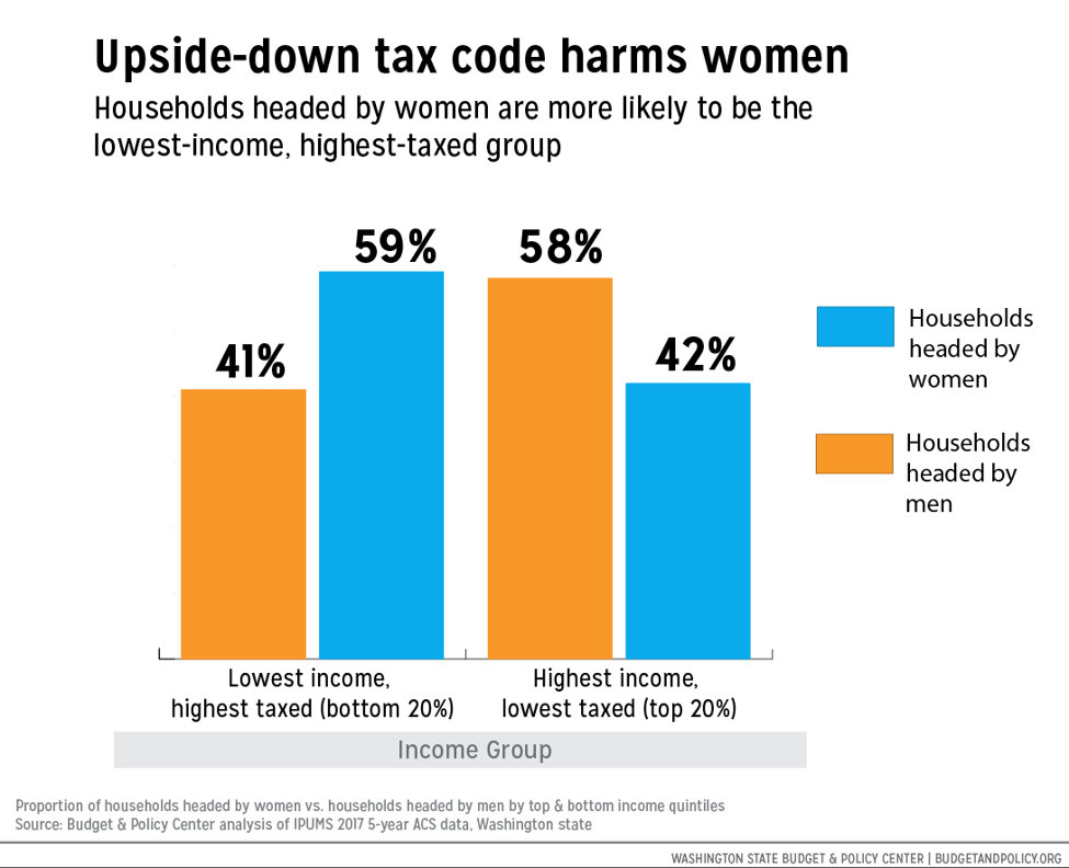 Graph showing how households lead by women are overrepresented in the lowest income bracket