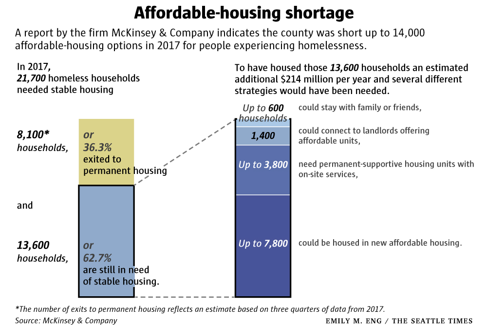 Graph showing the 14,000 units needed to house people experiencing homelessness